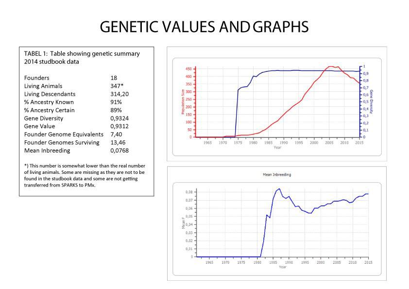 Ejemplo de análisis genético y demográfico para la planificación de los traslados de lémures